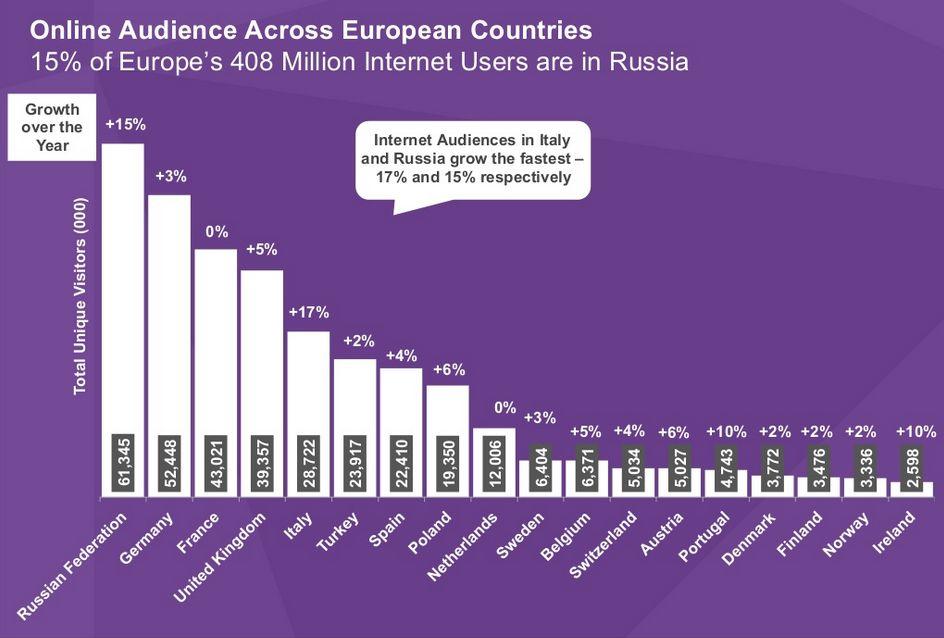 Il mercato online della Russia dai dati di comScore 2013.