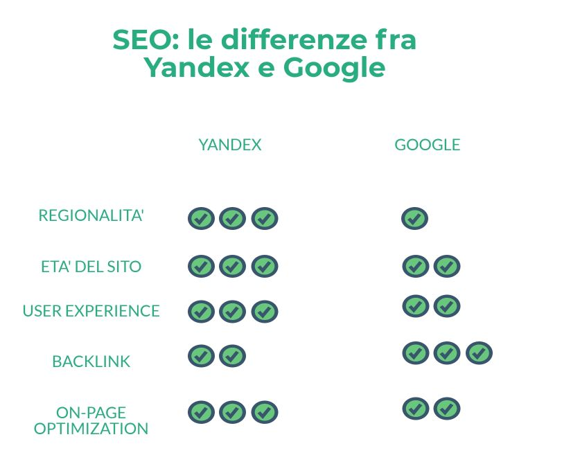 SEO in Russia: le differenze fra Yandex e Google
