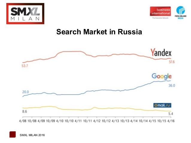 I principali motori di ricerca in Russia: il mercato dominato da Yandex