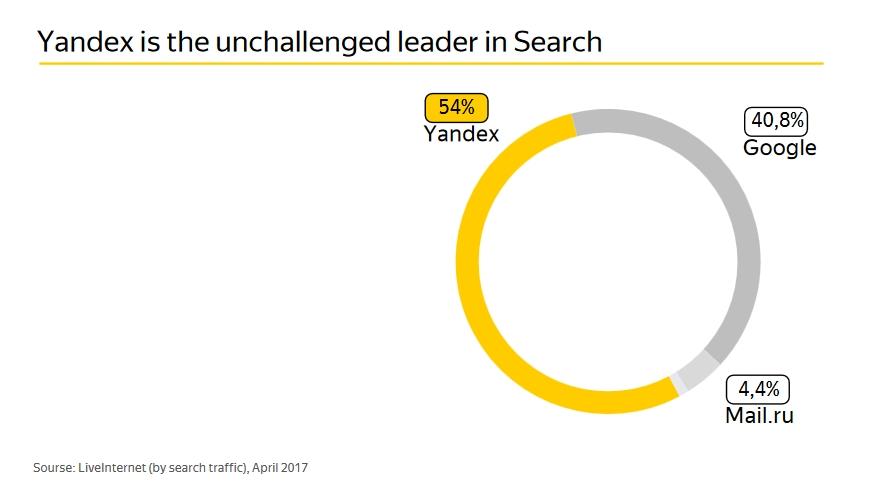 I motori di ricerca in Russia: Yandex, Google.ru e Mail.ru