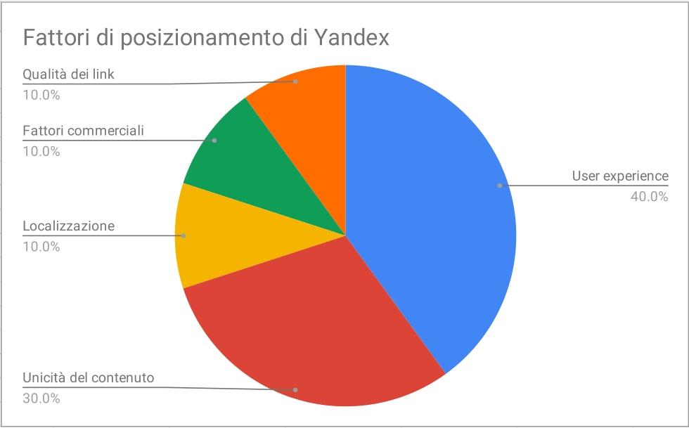 Fattori posizionamento Yandex