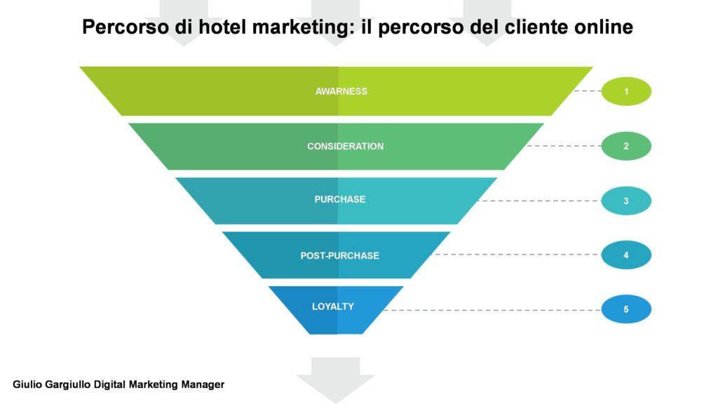 Hotel marketing: il percorso del cliente verso la prenotazione e il ciclo di vita del cliente moderno