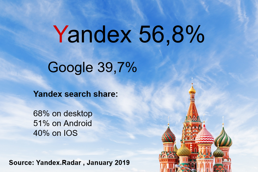 Search engine market share in Russia