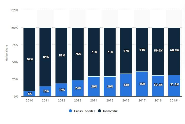 Ecommerce in Russia nel mercato interno e transfrontaliero