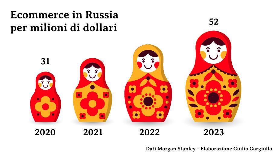 crescita dell'ecommerce in Russia secondo Morgan Stanley