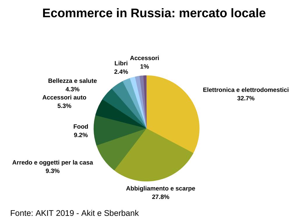 Ecommerce in Russia per settore merceologico