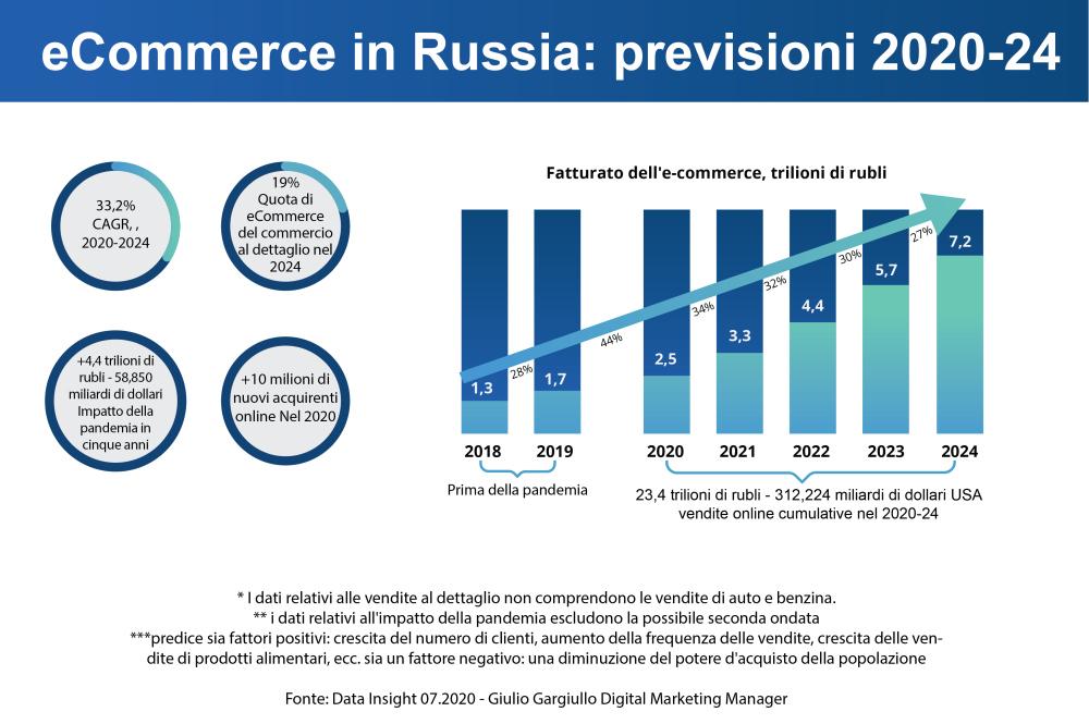 Crescita dell'ecommerce in Russia secondo Data Insight dal 2020 al 2024
