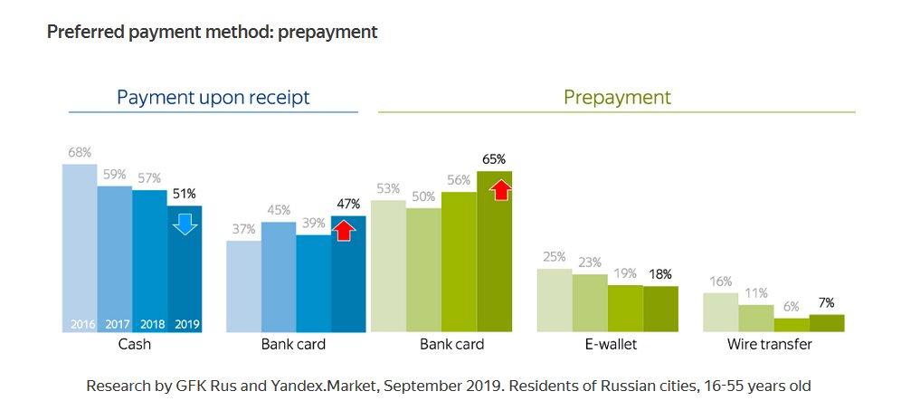 Principali metodi di pagamento in Russia