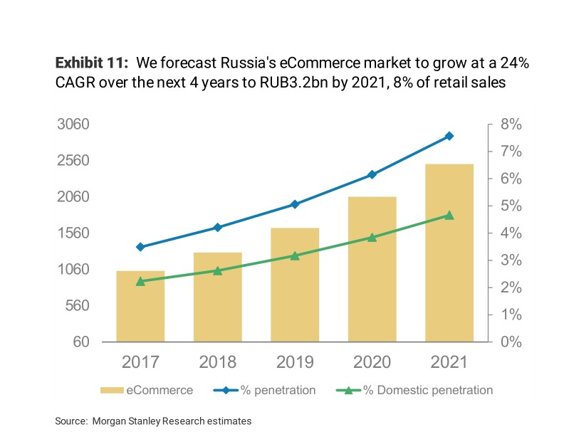 Sviluppo del commercio elettronico in Russia fino al 2023 secondo Morgan Stanley