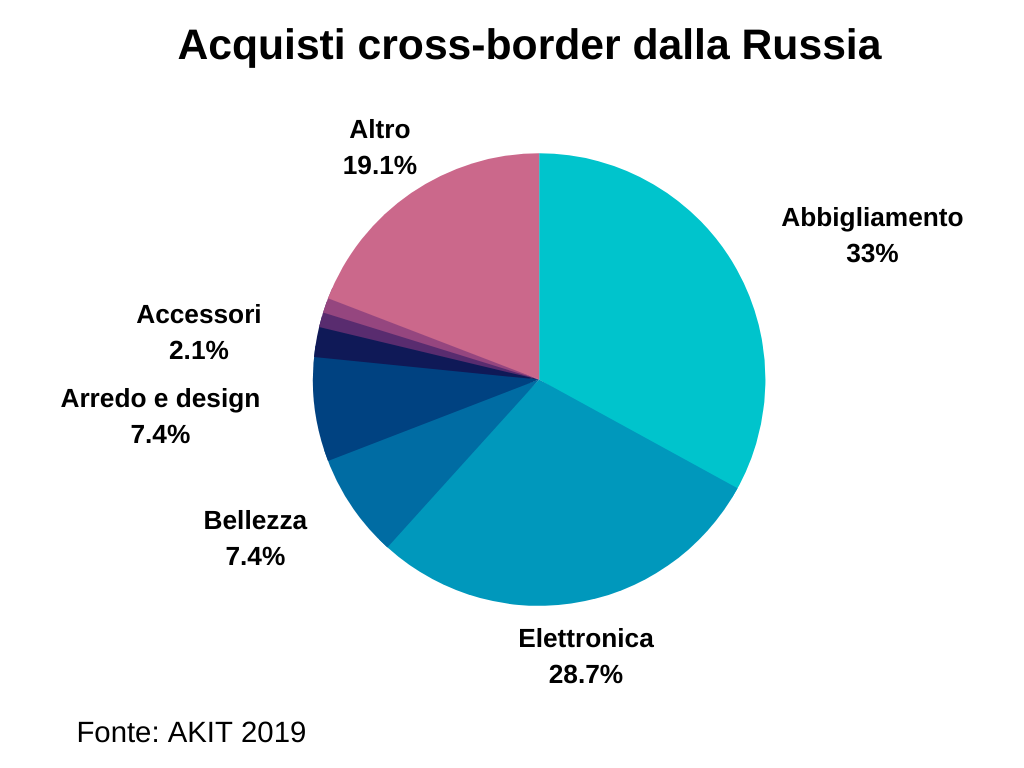 Acquisti online all'estero dei consumatori russi