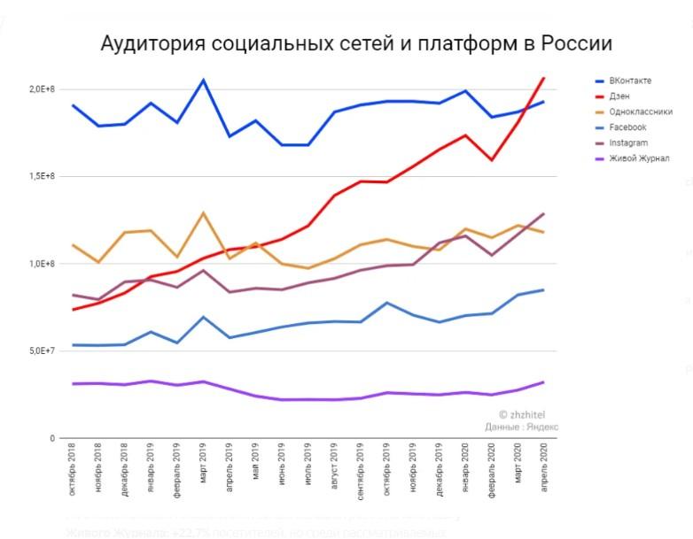 Traffico dei social network russi durante la pandemia