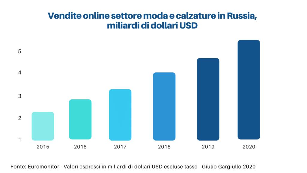 vendite online di moda in Russia
