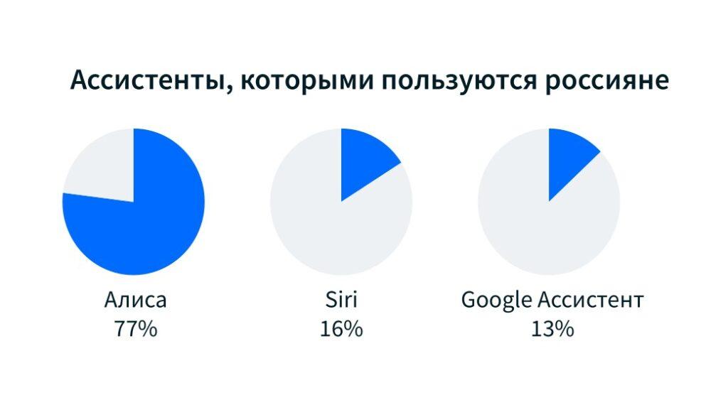 Assistenti virtuali in Russia