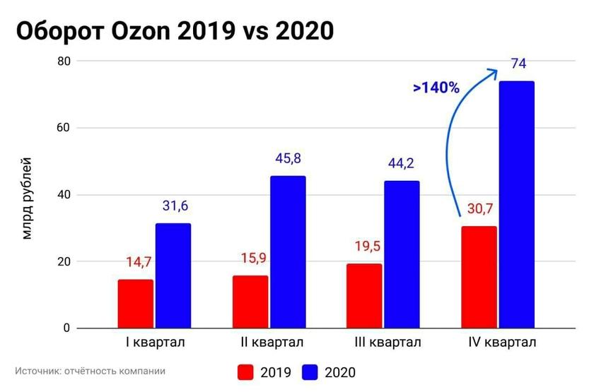 La crescita economica del marketplace russo Ozon