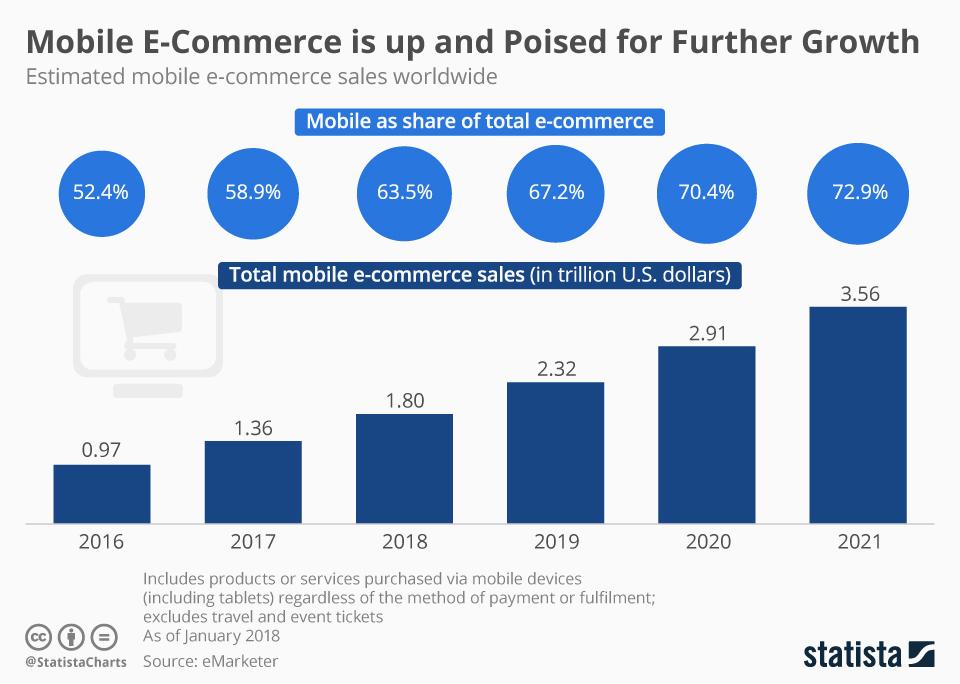 Crescita vendite da mobile