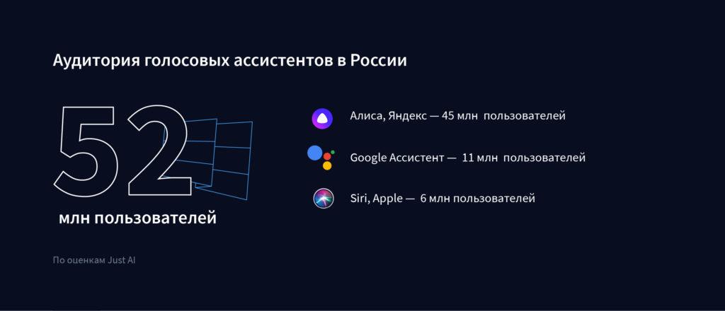 Assistenti vocali in Russia