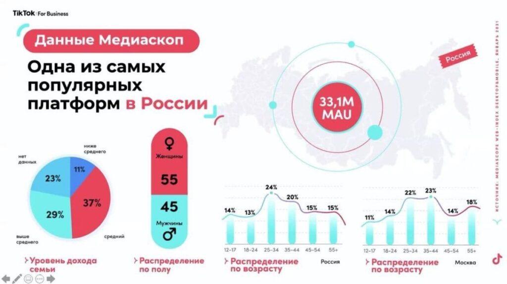 TikTok in Russia